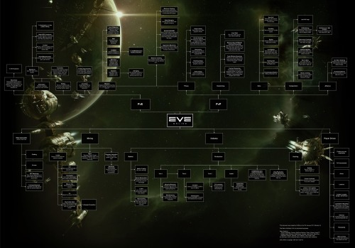 What to do in EVE Online - A Chart