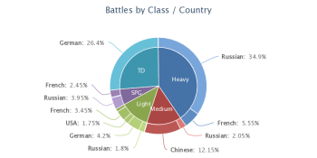 Battles by Class and Country