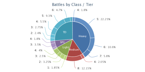 Battles by Class and Tier
