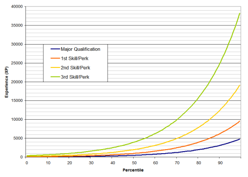 A Graph! How much exp per skill!