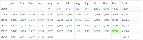 Total Monthly Page Views