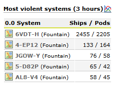 6VDT-H - The Biggest Battle in EVE History Ends the War in Fountain (5/6)