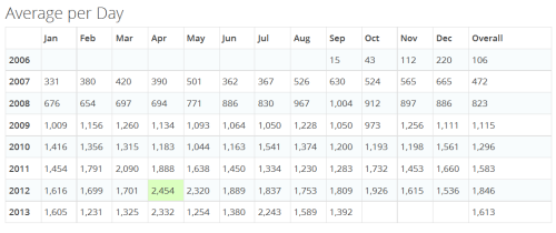 Average page views per month