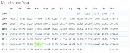 Page views per month
