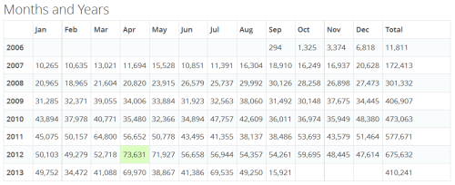 Page views per month
