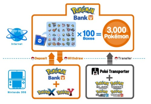 Pokemon Bank - $5.00 a year