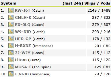 KW-I6T tops the charts