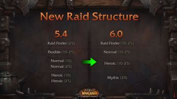 The New Raid Structure