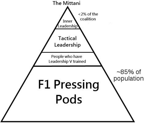 The Happy Triangle