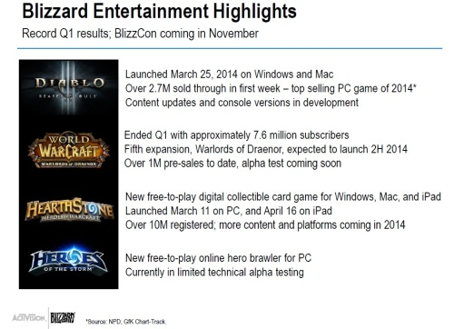 Blizzard Q1 2014 Slide