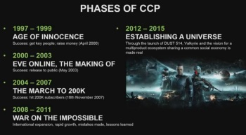 The Phases of CCP