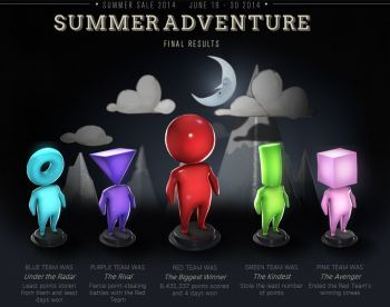 Summer Adventure Gimmick