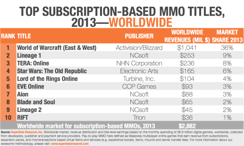 Estimated Top Subscription MMO Revenue 2013