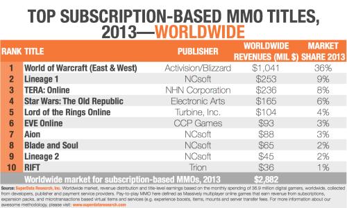 Estimated Top Subscription MMO Revenue 2013