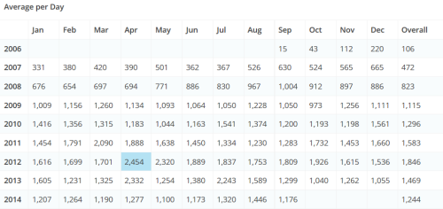 TAGN Avg. Page Views per Day