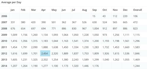 TAGN Avg. Page Views per Day