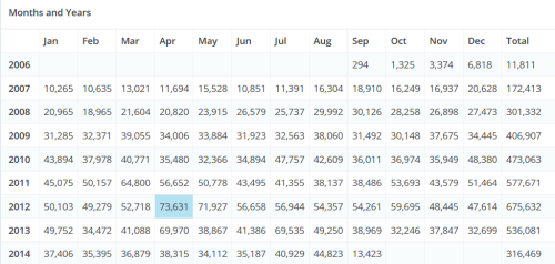 TAGN Page Views per Month