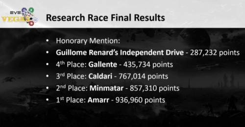 Research Race results
