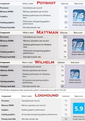 Score Comparo