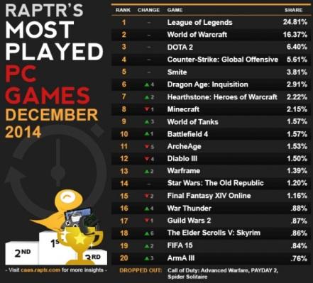 Three Blizzard titles on this list