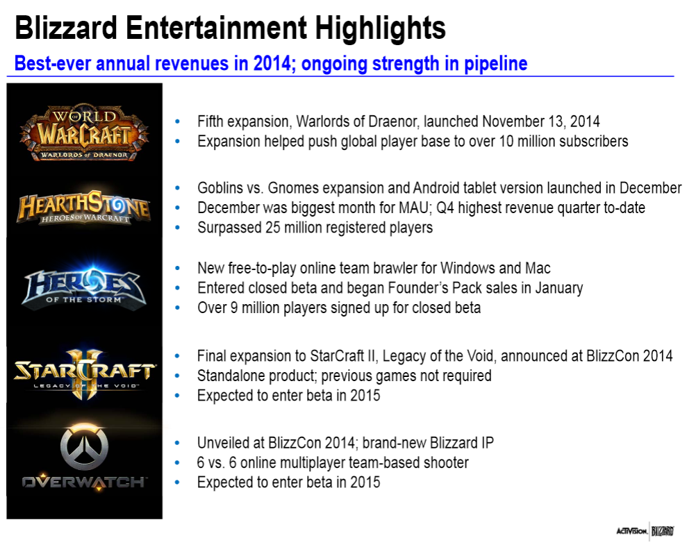 activision blizzard making more money wow over 10 million