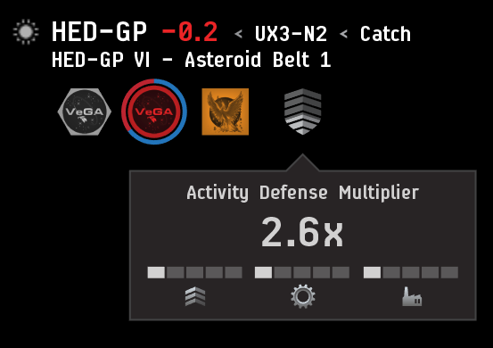 Activity Defense Multiplier