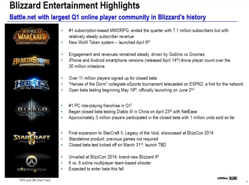 Blizzard's slide from the deck