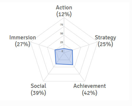 My profile summary graph