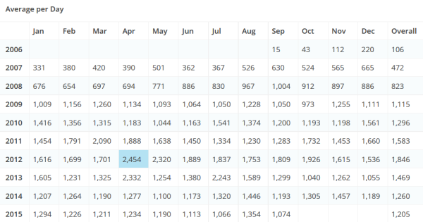 TAGN Average Page Views per Day by Month and Year