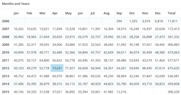 TAGN Page Views per Month