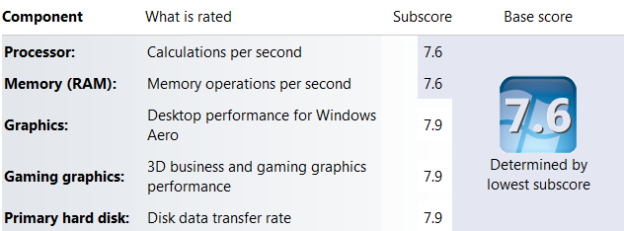 Windows7ExpScore