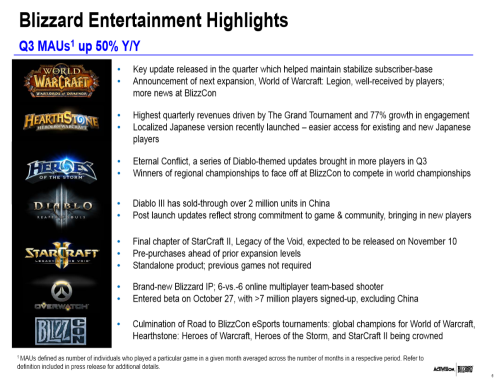 Blizzard Q3 2015 results slide