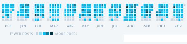 Posting Activity Chart