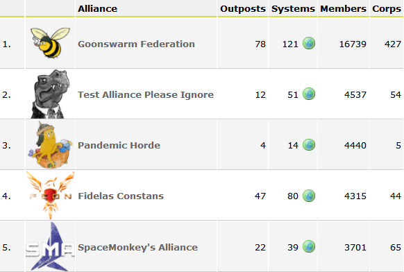 Top Five Alliances by Member Count