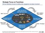 Strategic Focus - Slide 4
