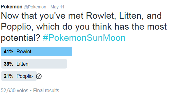 The poll results
