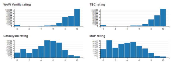 Figure 9. Four expansion ratings compared