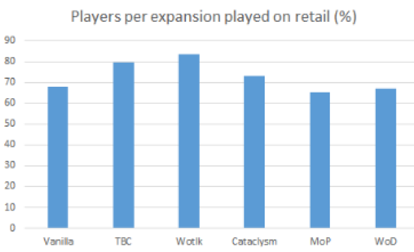Figure 6. Players per expansion played on retail