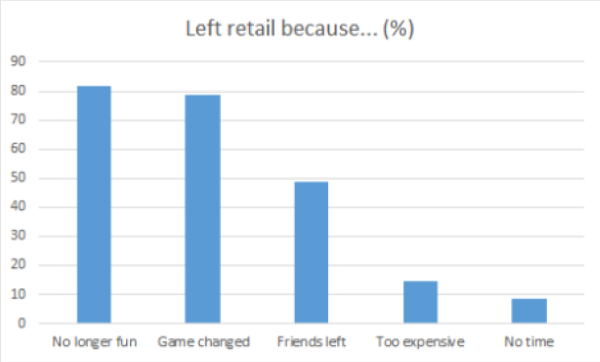 Figure 8. Left Retail Because...