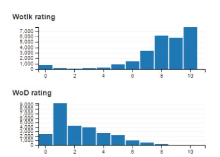 Figure 10. WotLK ranking vs. WoD