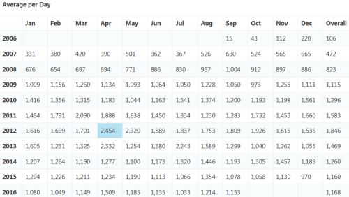 Average Daily Page Views by Month/Year