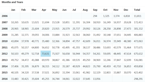 Total Page Views by Month/Year