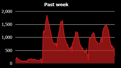 You can see when free hit this past week