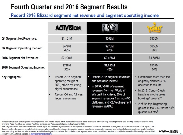 Activision Blizzard Q4 2016 Financial Results Presentation - Slide 10