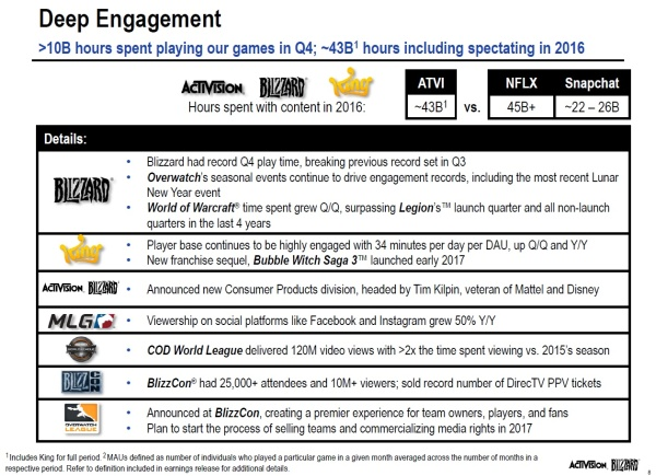 Activision Blizzard Q4 2016 Financial Results Presentation - Slide 8
