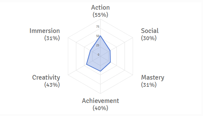 A Flawed Profile in Gamer Motivation